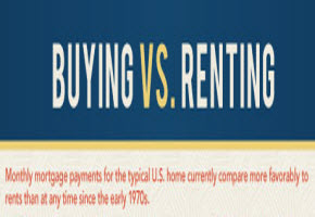 Comparison of buying vs. renting showing investment savings by Venice real estate agents T